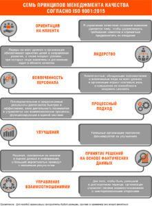 Принципы менеджмента качества схема